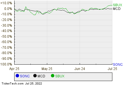 SONC,MCD,SBUX Relative Performance Chart