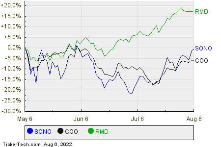 SONO,COO,RMD Relative Performance Chart