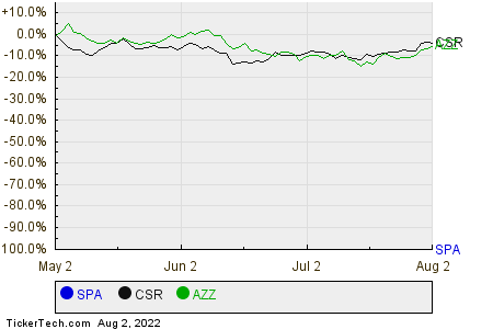 SPA,CSR,AZZ Relative Performance Chart