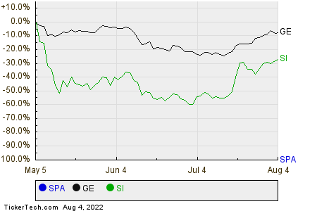 SPA,GE,SI Relative Performance Chart