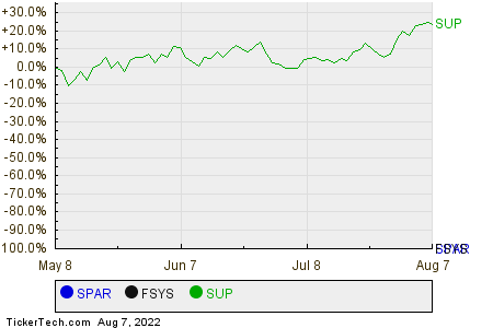 SPAR,FSYS,SUP Relative Performance Chart