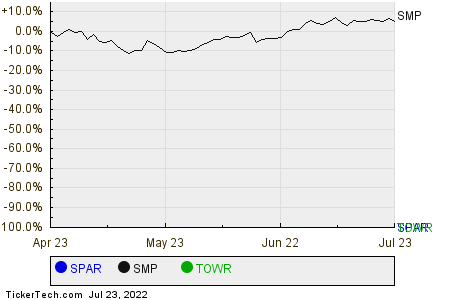SPAR,SMP,TOWR Relative Performance Chart