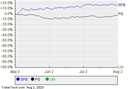 SPB,PG,UN Relative Performance Chart