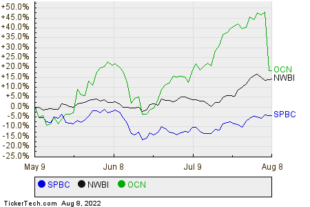 SPBC,NWBI,OCN Relative Performance Chart