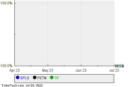 SPLS,PETM,TIF Relative Performance Chart