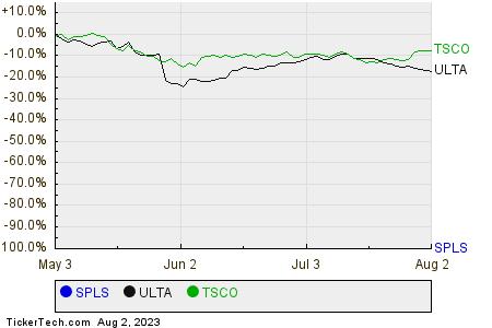SPLS,ULTA,TSCO Relative Performance Chart