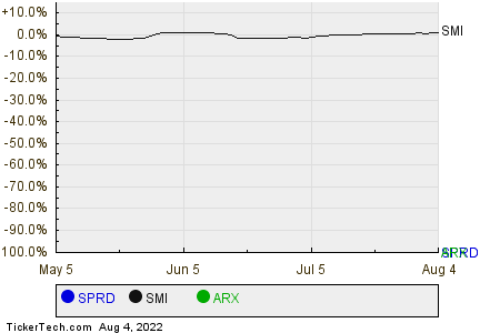 SPRD,SMI,ARX Relative Performance Chart