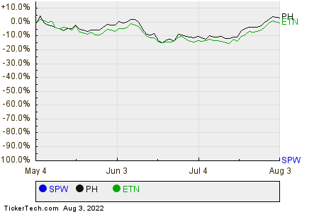 SPW,PH,ETN Relative Performance Chart