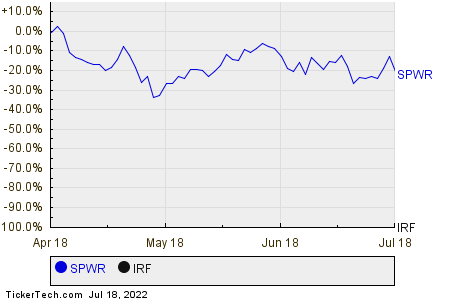 SPWR,IRF Relative Performance Chart