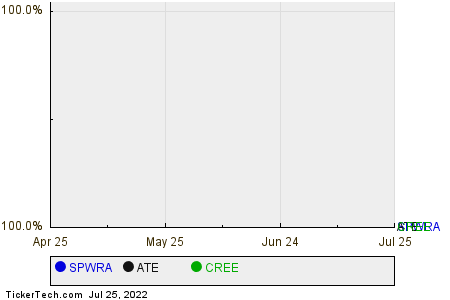SPWRA,ATE,CREE Relative Performance Chart