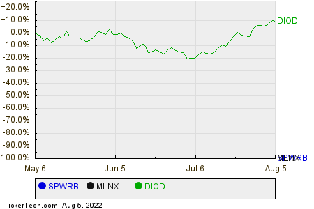 SPWRB,MLNX,DIOD Relative Performance Chart