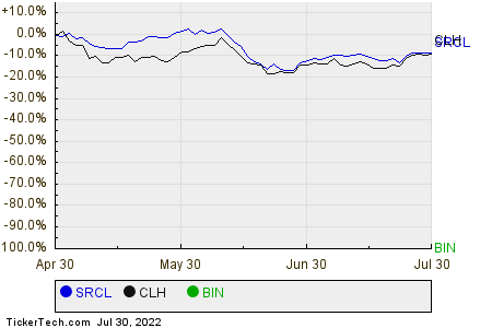SRCL,CLH,BIN Relative Performance Chart