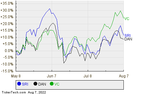 SRI,DAN,VC Relative Performance Chart