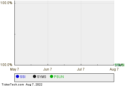 SSI,SYMS,PSUN Relative Performance Chart