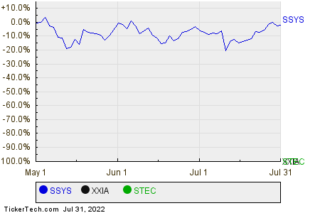 SSYS,XXIA,STEC Relative Performance Chart