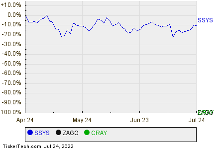 SSYS,ZAGG,CRAY Relative Performance Chart