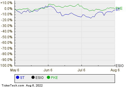 ST,ESIO,PKE Relative Performance Chart