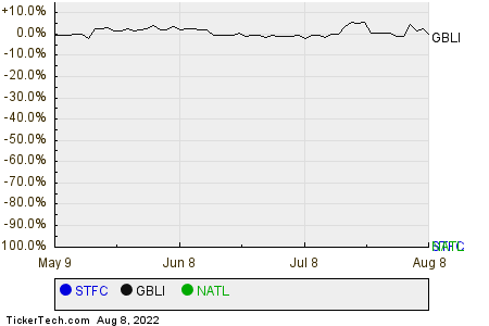 STFC,GBLI,NATL Relative Performance Chart