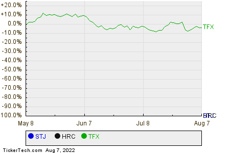 STJ,HRC,TFX Relative Performance Chart
