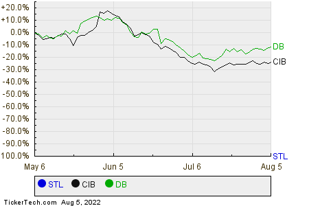 STL,CIB,DB Relative Performance Chart