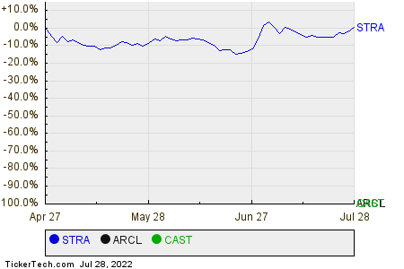 STRA,ARCL,CAST Relative Performance Chart