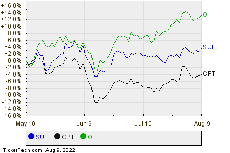 SUI,CPT,O Relative Performance Chart