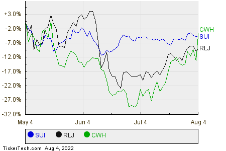 SUI,RLJ,CWH Relative Performance Chart