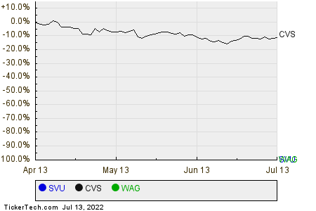 SVU,CVS,WAG Relative Performance Chart