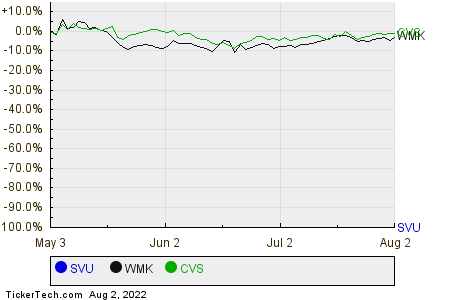 SVU,WMK,CVS Relative Performance Chart