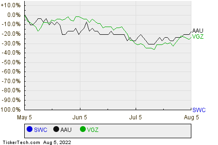 SWC,AAU,VGZ Relative Performance Chart