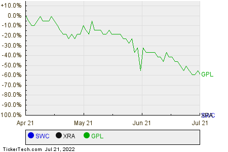 SWC,XRA,GPL Relative Performance Chart