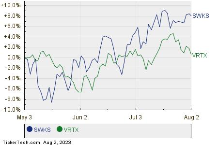 SWKS,VRTX Relative Performance Chart