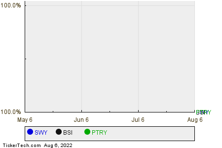 SWY,BSI,PTRY Relative Performance Chart