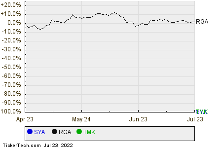 SYA,RGA,TMK Relative Performance Chart