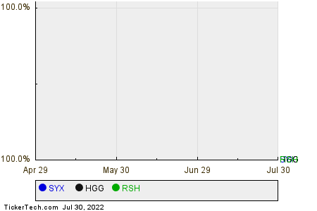 SYX,HGG,RSH Relative Performance Chart