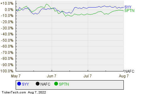 SYY,NAFC,SPTN Relative Performance Chart