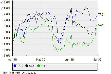 TAC,AVA,ALE Relative Performance Chart