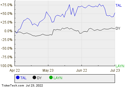 TAL,DY,LAYN Relative Performance Chart