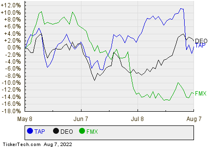 TAP,DEO,FMX Relative Performance Chart