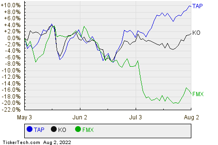 TAP,KO,FMX Relative Performance Chart