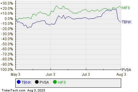 TBNK,PVSA,HIFS Relative Performance Chart