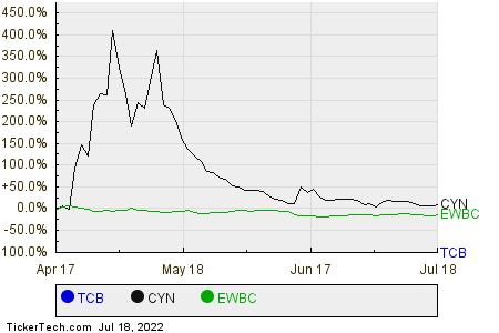 TCB,CYN,EWBC Relative Performance Chart