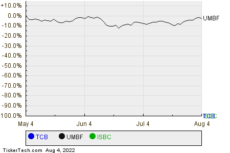 TCB,UMBF,ISBC Relative Performance Chart