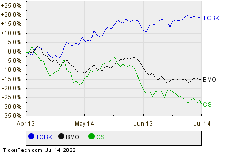 TCBK,BMO,CS Relative Performance Chart