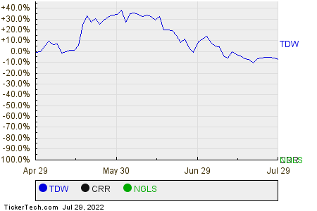 TDW,CRR,NGLS Relative Performance Chart