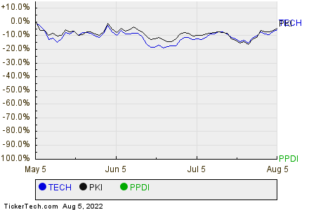TECH,PKI,PPDI Relative Performance Chart