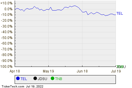 TEL,JDSU,TNB Relative Performance Chart