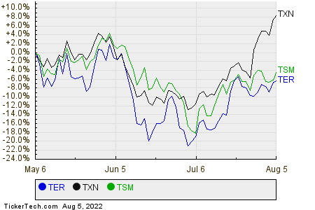 TER,TXN,TSM Relative Performance Chart
