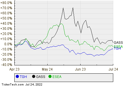 TGH,GASS,ESEA Relative Performance Chart