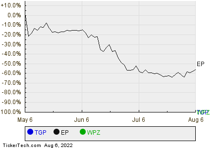 TGP,EP,WPZ Relative Performance Chart
